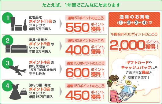 バンク カード ポイント jp ヤフーカードはポイントがどんどんたまる